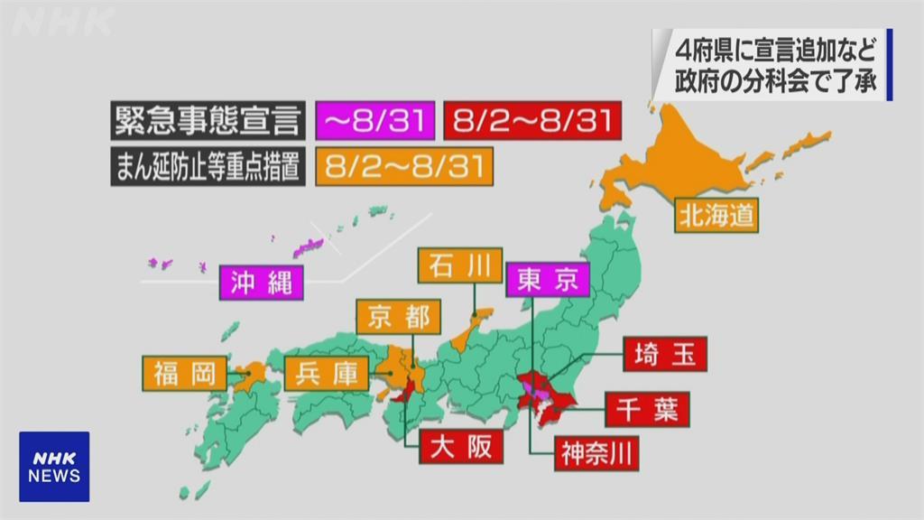 日本新增確診又破萬! 1府3縣再度實施緊急狀態
