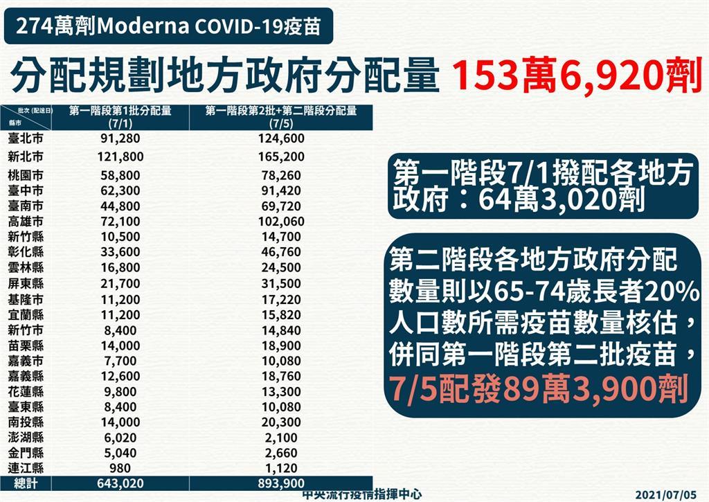 快新聞/89萬劑莫德納各縣市分配出爐 新北市獲16萬5200劑最多