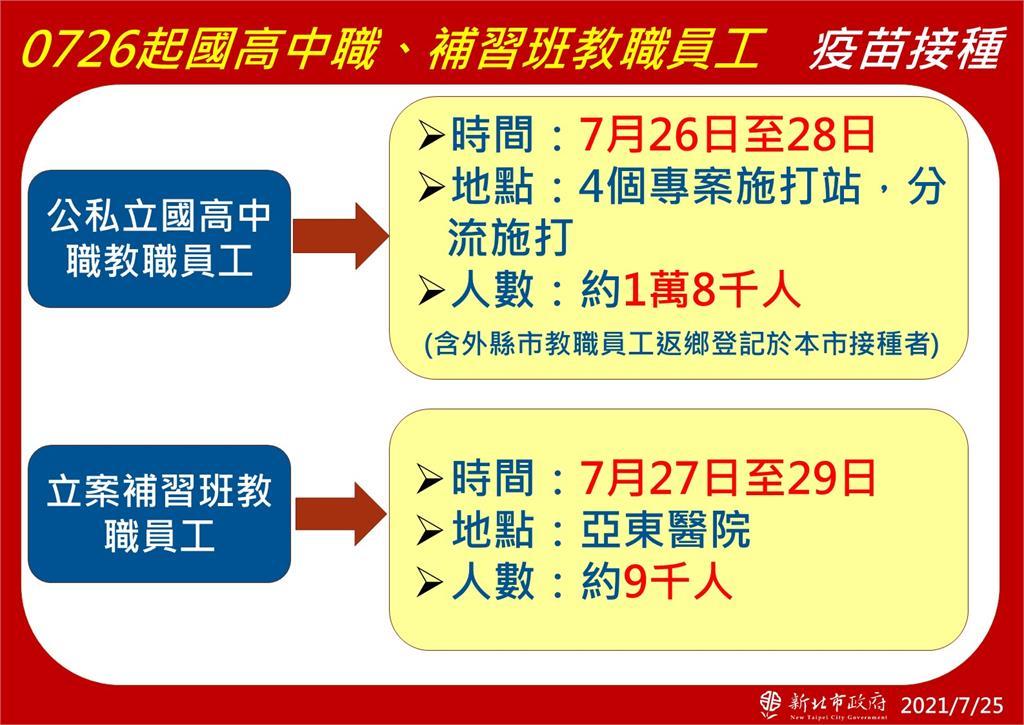 快新聞/新北新增5例三重最多 1例感染源不明待釐清