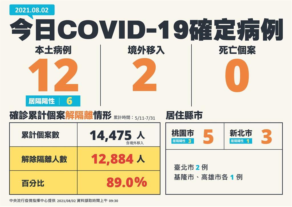 快新聞/本土再增12例、無死亡!桃園市5例最多、新北3、台北市2例、基隆高雄各1