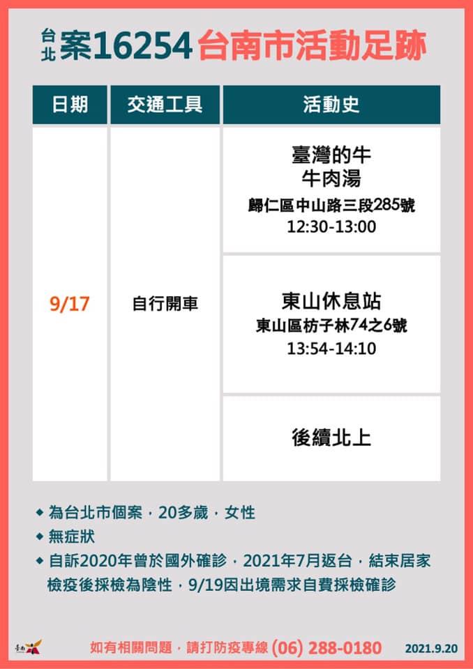 快新聞/歐洲返台20歲女確診曾遊台南! 到過「臺灣的牛牛肉湯」、東山休息站
