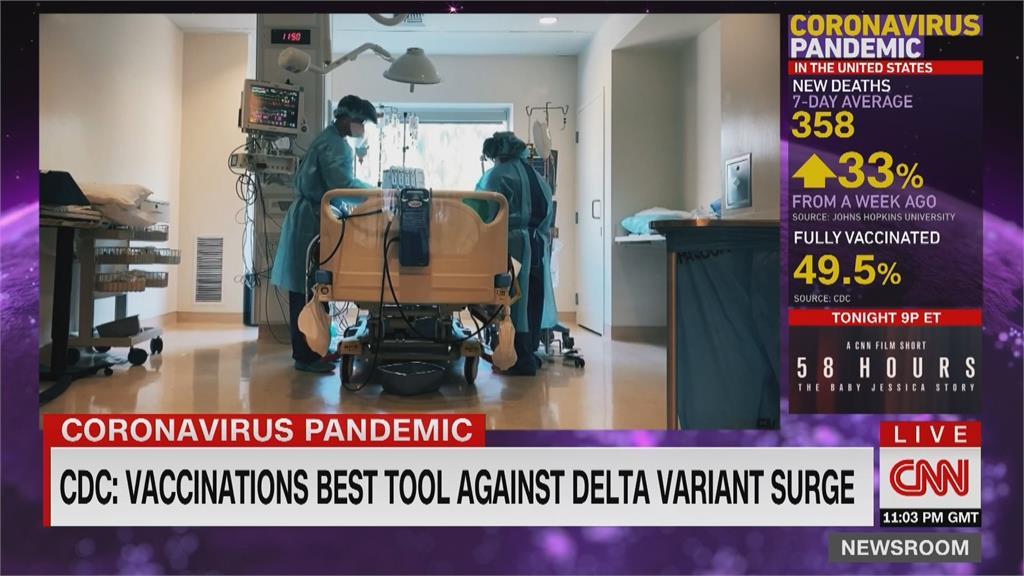 Delta傳播力如水痘 美國南方部分州病例翻倍