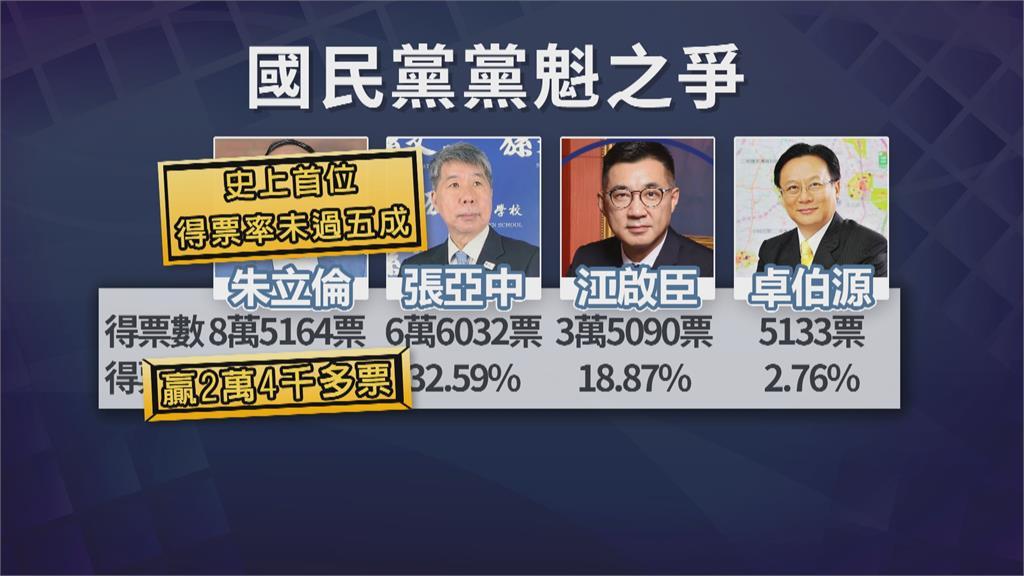獲8萬5164票 得票率45% 朱立倫成新任黨魁