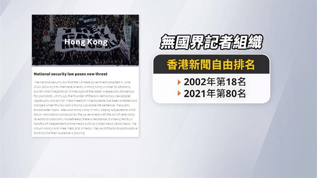 北京猛打壓 香港新聞自由從18名跌落至80名