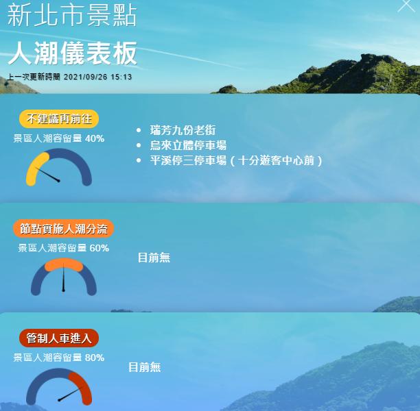 快新聞/新北「烏來、平溪、九份老街」人潮達40% 侯友宜提醒:防疫不鬆懈
