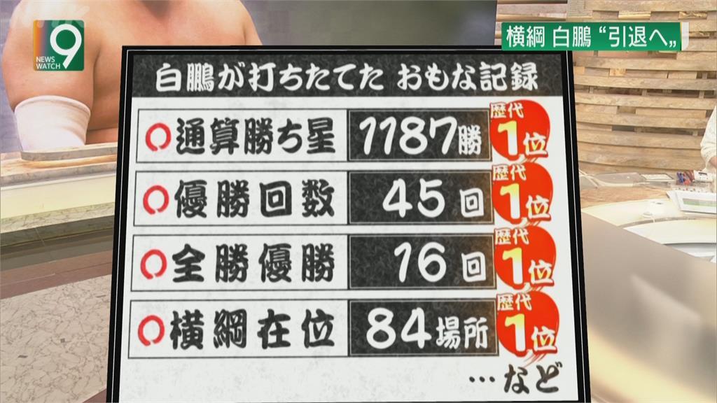 日本最強相撲力士 橫綱白鵬宣告引退