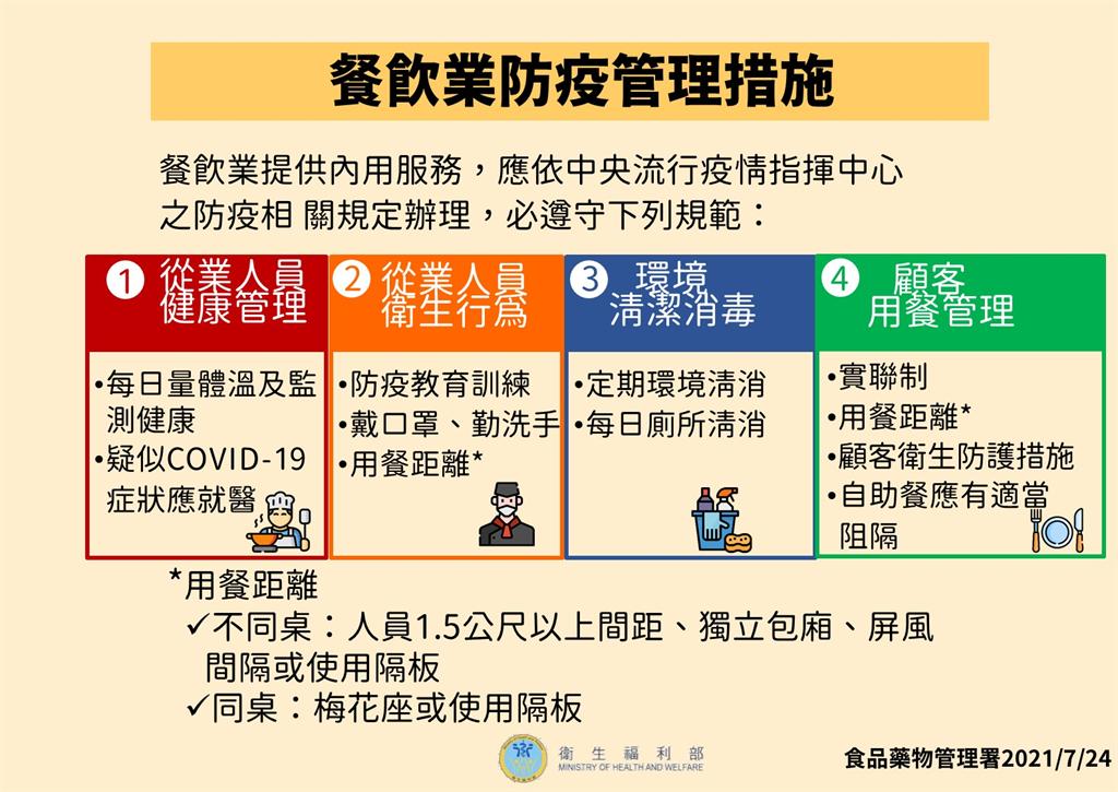 快新聞/7/27降至二級警戒開放餐飲內用 台鐵、高鐵及遊覽車仍禁飲食