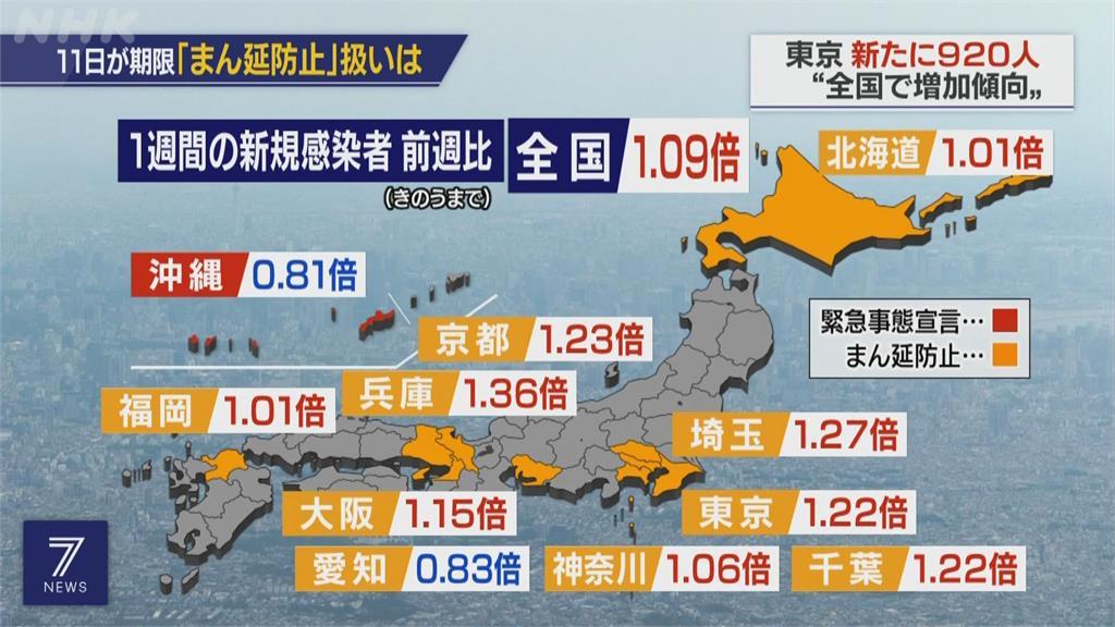 東京宣布第四度緊急狀態 東奧確定採閉門賽