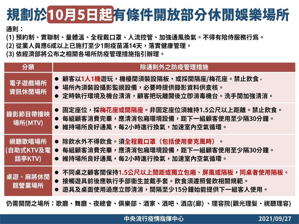 快新聞/連3天加零!陳時中:10/5起開放自助式KTV、電子遊戲場所