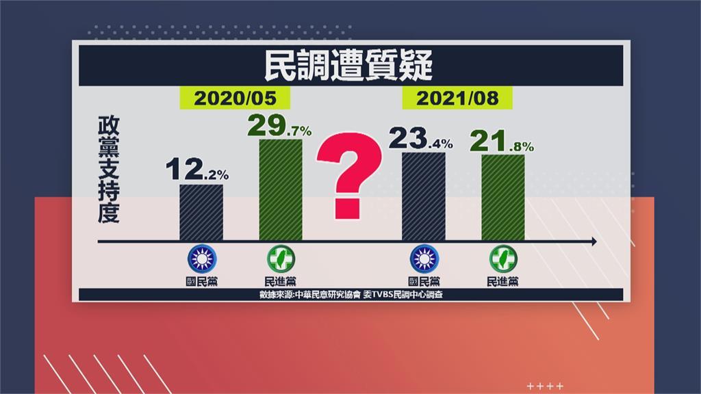 藍營支持度23.4%超越綠營 朱立倫要黨中央「誠實面對」