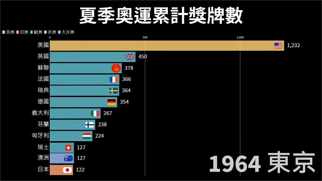 東奧/中國今年或成最大贏家?這國奧運得牌數累計遠拋各國 網驚:太鬼了