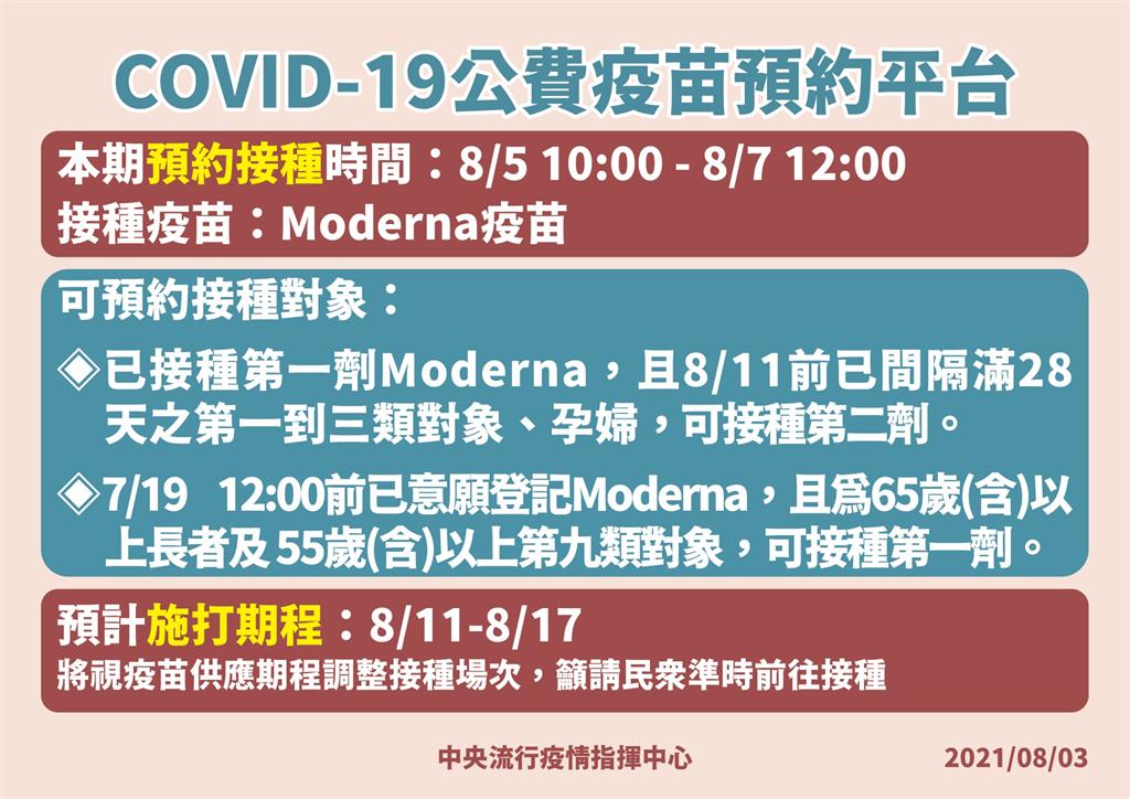 快新聞/第5輪莫德納疫苗開放「這2類接種對象」 8/5預約、8/11接種