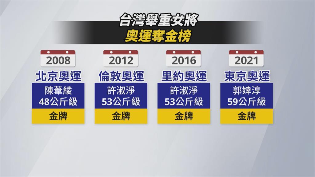 舉重成台灣大金庫 延續奧運熱度成最大挑戰