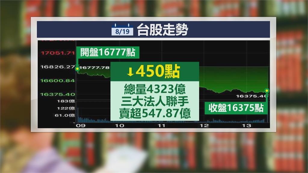台股摜破16500大關失守半年線 外資狠砍501億