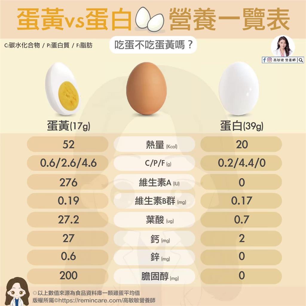 吃蛋不吃蛋黃怕膽固醇太高?營養師破除迷思「這樣吃」最健康
