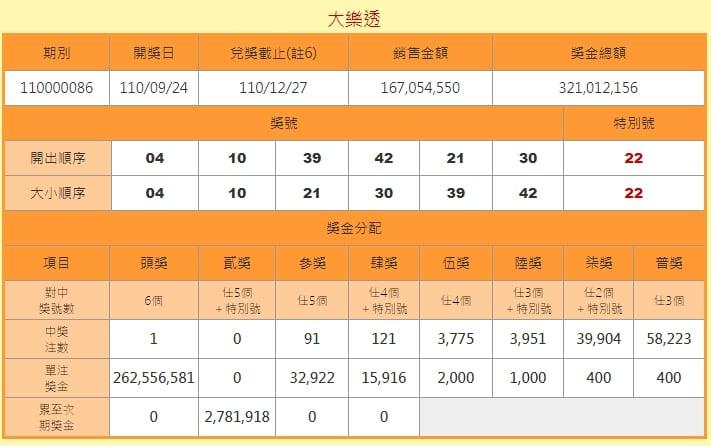 獎落台中北屯「金旺旺彩券行」!大樂透2.7億頭獎1注獨得